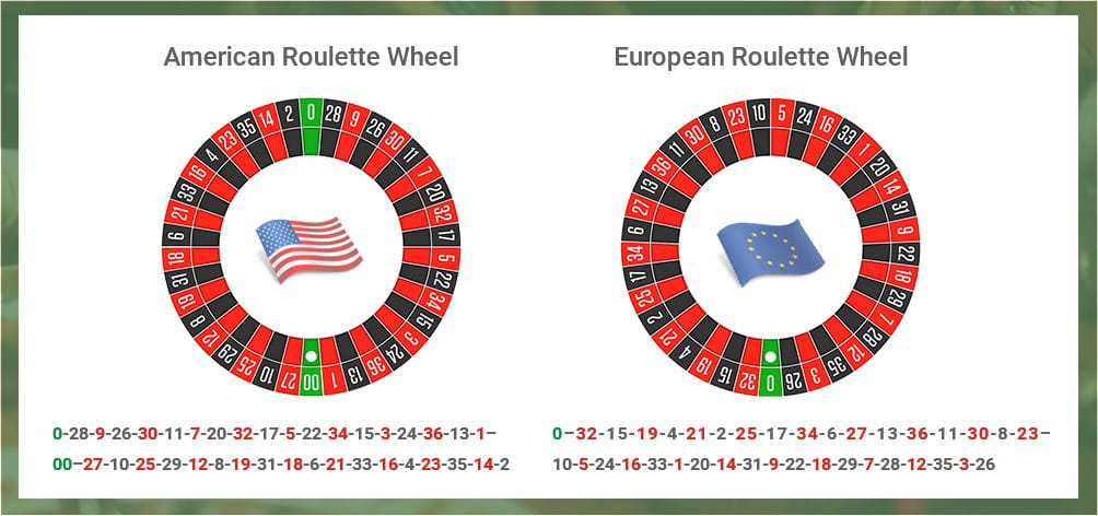 Roulette Wheel Numbers