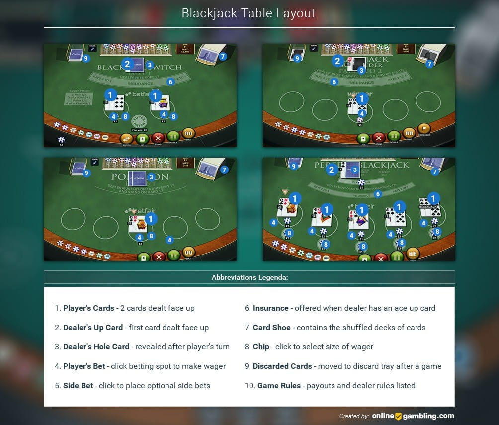 Blackjack Table Layout and Its Components