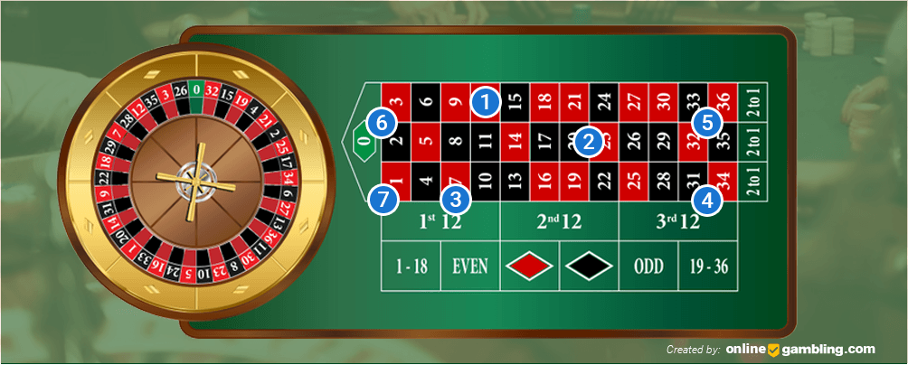 How to Place Inside Bets on the Roulette Table