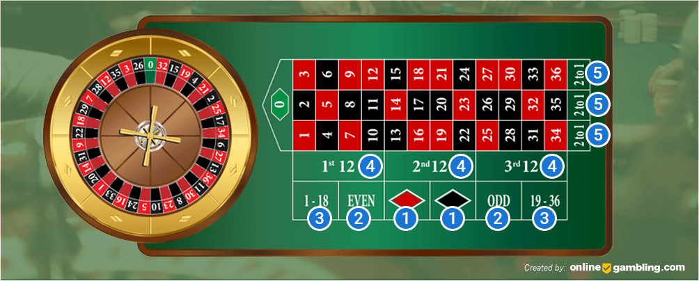 How to Place Outside Bets on the Roulette Table