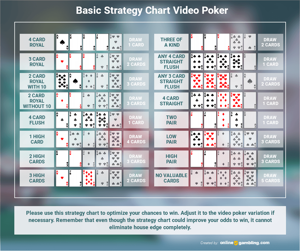 Basic Strategy Chart for Video Poker