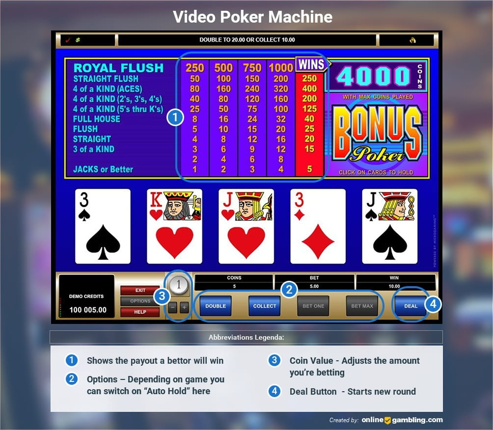 Video Poker: Online Games, How to Play & Real Money Sites 2019